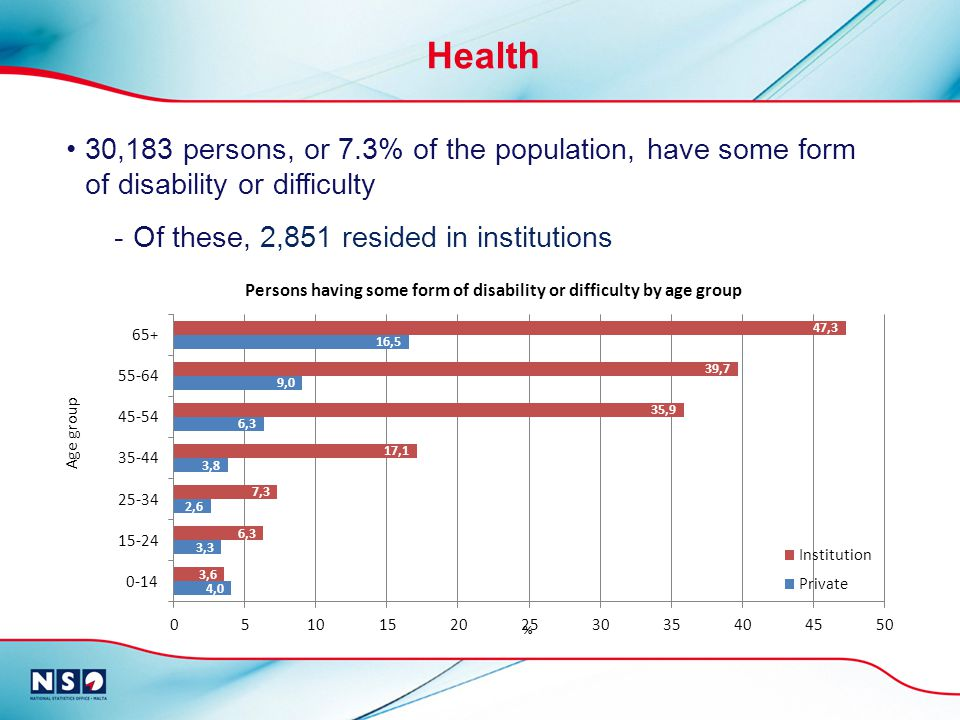 30,183 persons, or 7.3% of the population, have some form of disability or difficulty -Of these, 2,851 resided in institutions Health