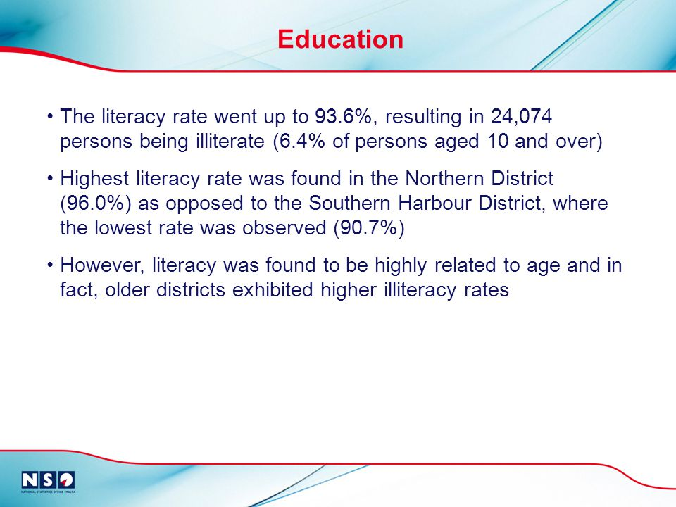 The literacy rate went up to 93.6%, resulting in 24,074 persons being illiterate (6.4% of persons aged 10 and over) Highest literacy rate was found in the Northern District (96.0%) as opposed to the Southern Harbour District, where the lowest rate was observed (90.7%) However, literacy was found to be highly related to age and in fact, older districts exhibited higher illiteracy rates Education