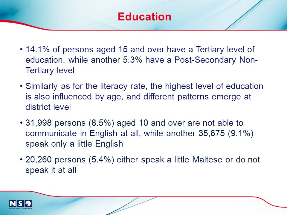 14.1% of persons aged 15 and over have a Tertiary level of education, while another 5.3% have a Post-Secondary Non- Tertiary level Similarly as for the literacy rate, the highest level of education is also influenced by age, and different patterns emerge at district level 31,998 persons (8.5%) aged 10 and over are not able to communicate in English at all, while another 35,675 (9.1%) speak only a little English 20,260 persons (5.4%) either speak a little Maltese or do not speak it at all