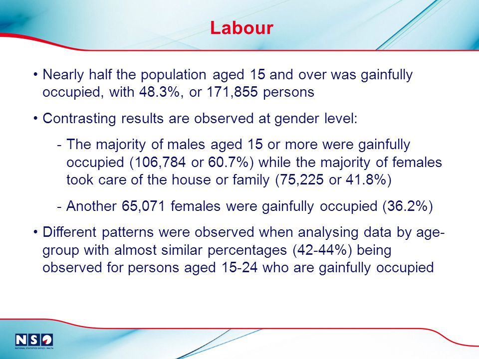 Labour Nearly half the population aged 15 and over was gainfully occupied, with 48.3%, or 171,855 persons Contrasting results are observed at gender level: -The majority of males aged 15 or more were gainfully occupied (106,784 or 60.7%) while the majority of females took care of the house or family (75,225 or 41.8%) -Another 65,071 females were gainfully occupied (36.2%) Different patterns were observed when analysing data by age- group with almost similar percentages (42-44%) being observed for persons aged 15-24 who are gainfully occupied