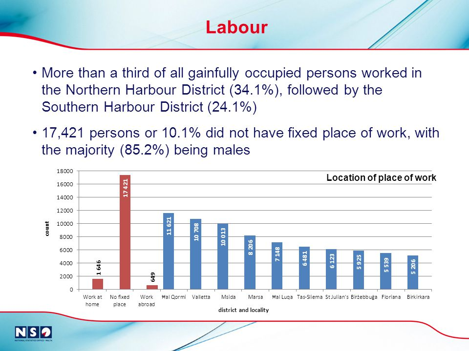 Labour More than a third of all gainfully occupied persons worked in the Northern Harbour District (34.1%), followed by the Southern Harbour District (24.1%) 17,421 persons or 10.1% did not have fixed place of work, with the majority (85.2%) being males