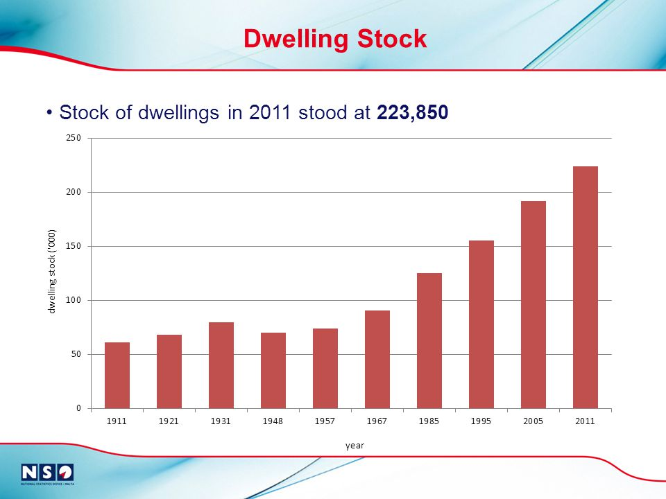 Dwelling Stock Stock of dwellings in 2011 stood at 223,850