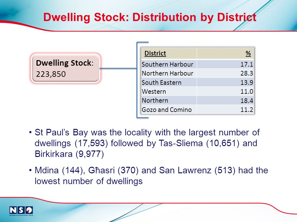 Dwelling Stock: Distribution by District Dwelling Stock: 223,850 St Pauls Bay was the locality with the largest number of dwellings (17,593) followed by Tas-Sliema (10,651) and Birkirkara (9,977) Mdina (144), Għasri (370) and San Lawrenz (513) had the lowest number of dwellings