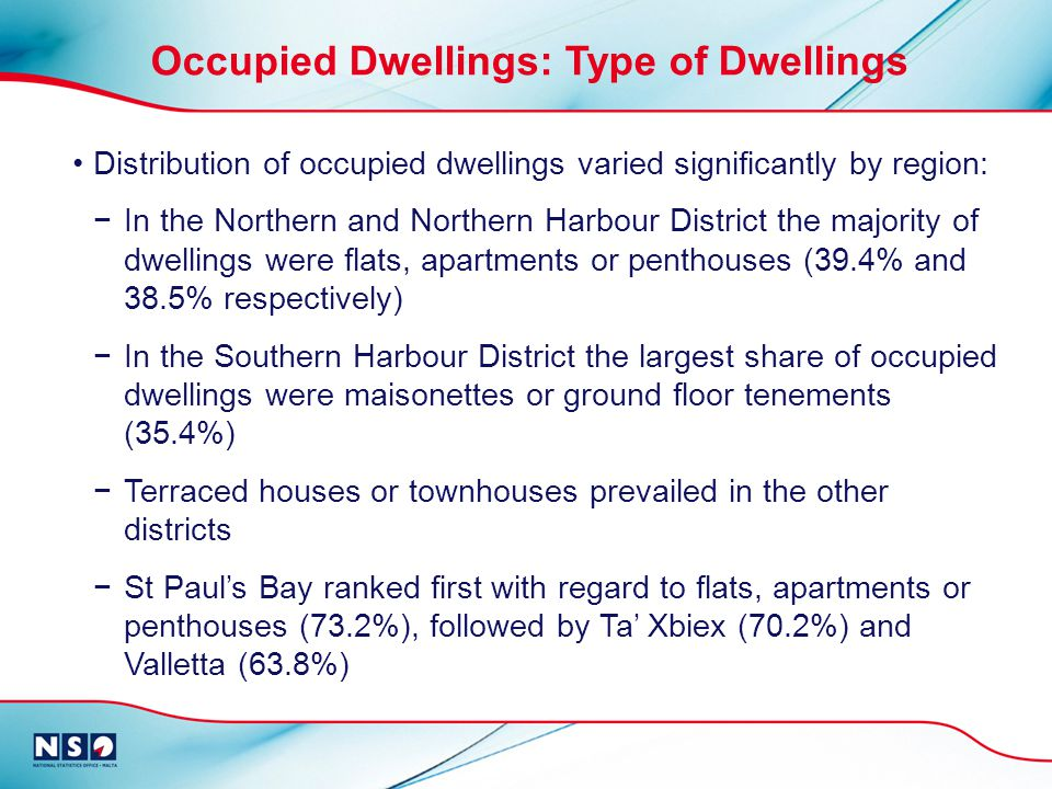Distribution of occupied dwellings varied significantly by region: In the Northern and Northern Harbour District the majority of dwellings were flats, apartments or penthouses (39.4% and 38.5% respectively) In the Southern Harbour District the largest share of occupied dwellings were maisonettes or ground floor tenements (35.4%) Terraced houses or townhouses prevailed in the other districts St Pauls Bay ranked first with regard to flats, apartments or penthouses (73.2%), followed by Ta Xbiex (70.2%) and Valletta (63.8%) Occupied Dwellings: Type of Dwellings
