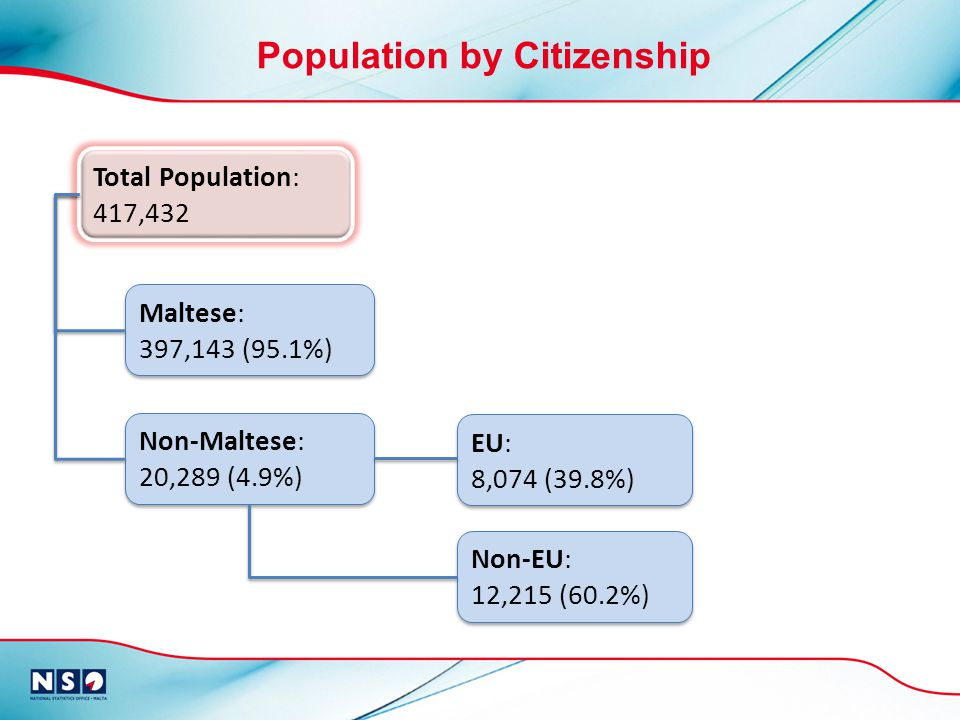 Non-Maltese: 20,289 (4.9%) Total Population: 417,432 Maltese: 397,143 (95.1%) EU: 8,074 (39.8%) Non-EU: 12,215 (60.2%) Population by Citizenship