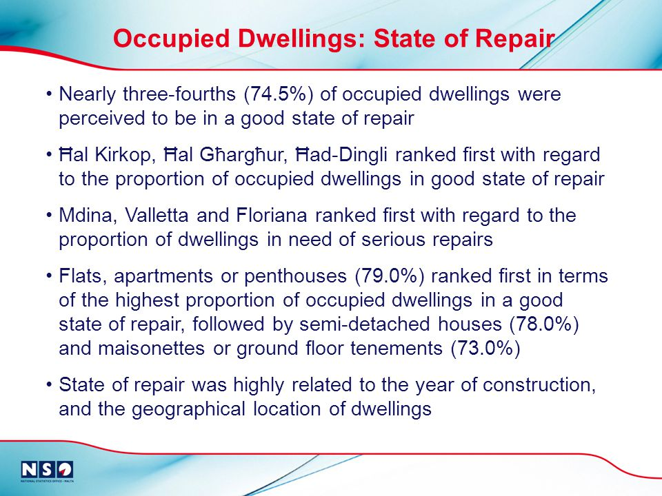 Nearly three-fourths (74.5%) of occupied dwellings were perceived to be in a good state of repair Ħal Kirkop, Ħal Għargħur, Ħad-Dingli ranked first with regard to the proportion of occupied dwellings in good state of repair Mdina, Valletta and Floriana ranked first with regard to the proportion of dwellings in need of serious repairs Flats, apartments or penthouses (79.0%) ranked first in terms of the highest proportion of occupied dwellings in a good state of repair, followed by semi-detached houses (78.0%) and maisonettes or ground floor tenements (73.0%) State of repair was highly related to the year of construction, and the geographical location of dwellings Occupied Dwellings: State of Repair