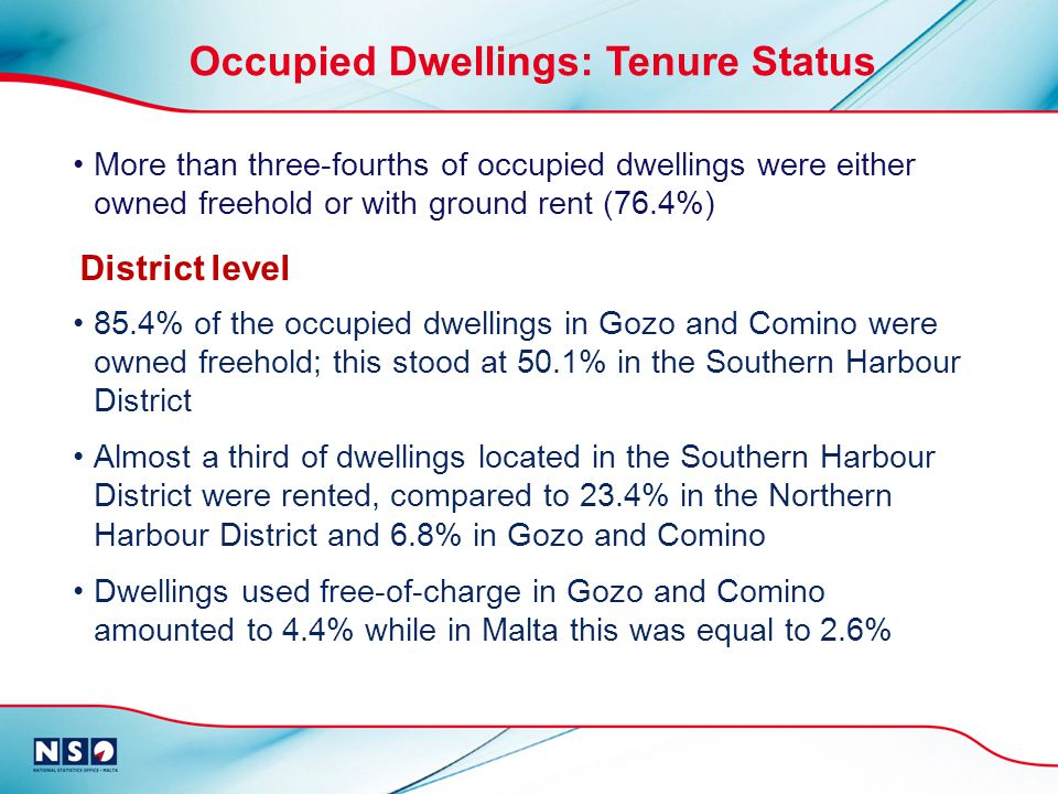 85.4% of the occupied dwellings in Gozo and Comino were owned freehold; this stood at 50.1% in the Southern Harbour District Almost a third of dwellings located in the Southern Harbour District were rented, compared to 23.4% in the Northern Harbour District and 6.8% in Gozo and Comino Dwellings used free-of-charge in Gozo and Comino amounted to 4.4% while in Malta this was equal to 2.6% Occupied Dwellings: Tenure Status More than three-fourths of occupied dwellings were either owned freehold or with ground rent (76.4%) District level