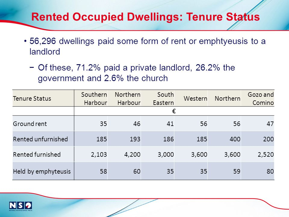 56,296 dwellings paid some form of rent or emphtyeusis to a landlord Of these, 71.2% paid a private landlord, 26.2% the government and 2.6% the church Tenure Status Southern Harbour Northern Harbour South Eastern WesternNorthern Gozo and Comino Ground rent35464156 47 Rented unfurnished185193186185400200 Rented furnished2,1034,2003,0003,600 2,520 Held by emphyteusis586035 5980 Rented Occupied Dwellings: Tenure Status