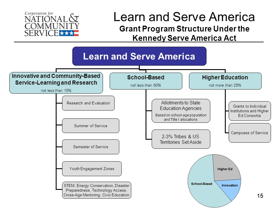 15 Learn and Serve America Grant Program Structure Under the Kennedy Serve America Act Learn and Serve America Innovative and Community-Based Service-Learning and Research not less than 15% School-Based not less than 60% Higher Education not more than 25% Research and Evaluation Summer of Service Semester of Service Youth Engagement Zones STEM, Energy Conservation, Disaster Preparedness, Technology Access, Cross-Age Mentoring, Civic Education Allotments to State Education Agencies Based on school-age population and Title I allocations 2-3% Tribes & US Territories Set Aside Grants to Individual Institutions and Higher Ed Consortia Campuses of Service