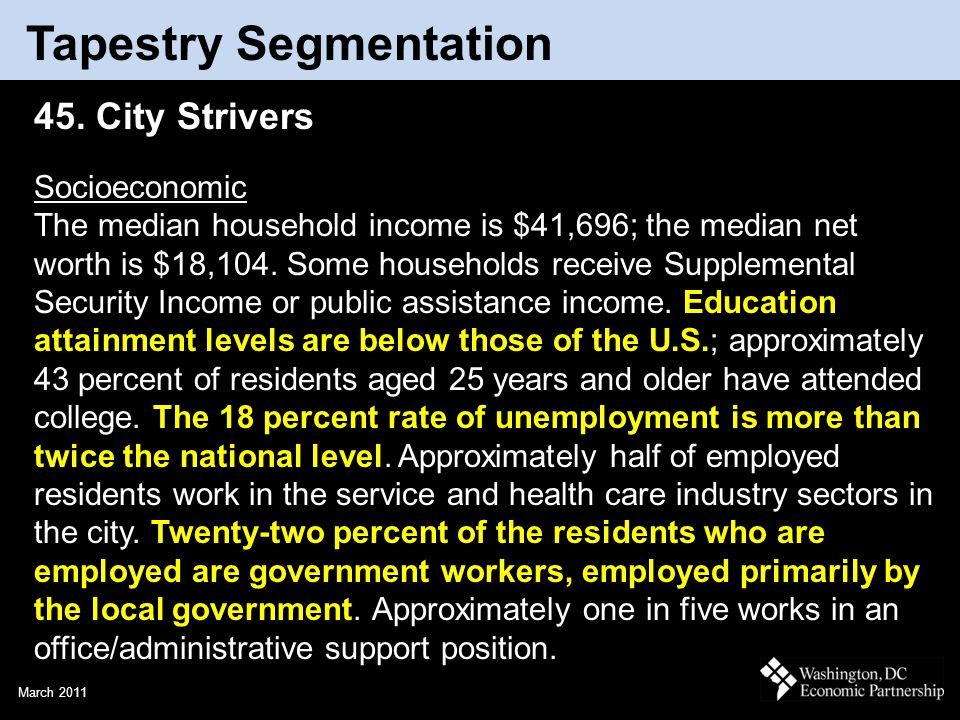 March 2011 Tapestry Segmentation 45. City Strivers Socioeconomic The median household income is $41,696; the median net worth is $18,104. Some househo