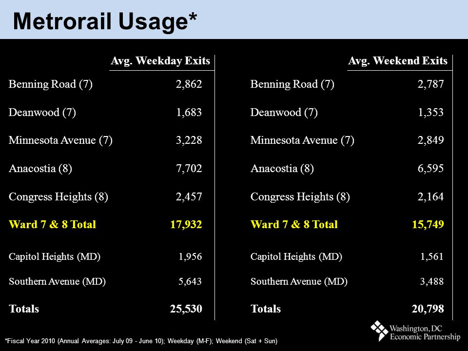 March 2011 Metrorail Usage* *Fiscal Year 2010 (Annual Averages: July 09 - June 10); Weekday (M-F); Weekend (Sat + Sun) Avg. Weekday Exits Benning Road