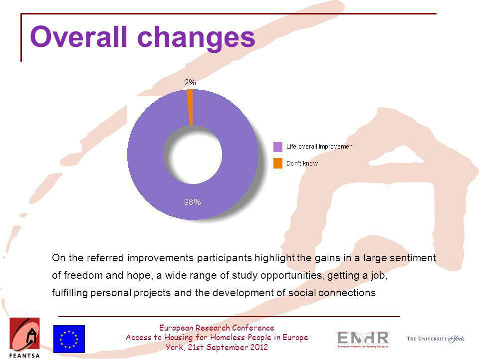 European Research Conference Access to Housing for Homeless People in Europe York, 21st September 2012 Overall changes On the referred improvements pa