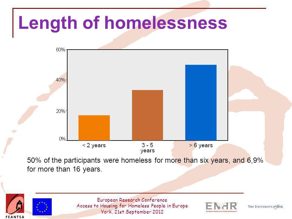 European Research Conference Access to Housing for Homeless People in Europe York, 21st September 2012 Length of homelessness 50% of the participants