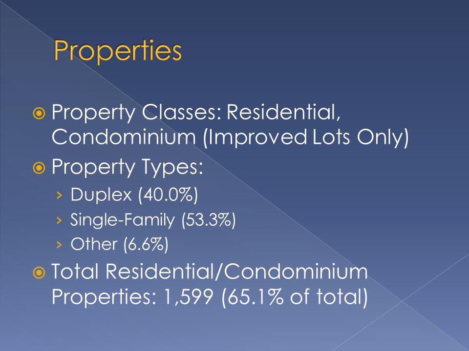 Property Classes: Residential, Condominium (Improved Lots Only) Property Types: Duplex (40.0%) Single-Family (53.3%) Other (6.6%) Total Residential/Condominium Properties: 1,599 (65.1% of total)