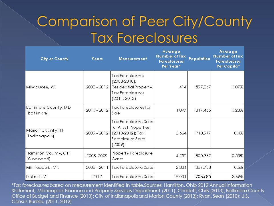 *Tax foreclosures based on measurement identified in table.Sources: Hamilton, Ohio 2012 Annual Information Statement; Minneapolis Finance and Property Services Department (2011); Christoff, Chris (2013); Baltimore County Office of Budget and Finance (2013); City of Indianapolis and Marion County (2013); Ryan, Sean (2010); U.S.