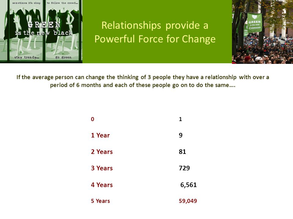 Relationships provide a Powerful Force for Change 0 1 1 Year 9 2 Years 81 3 Years 729 4 Years 6,561 5 Years 59,049 If the average person can change the thinking of 3 people they have a relationship with over a period of 6 months and each of these people go on to do the same….