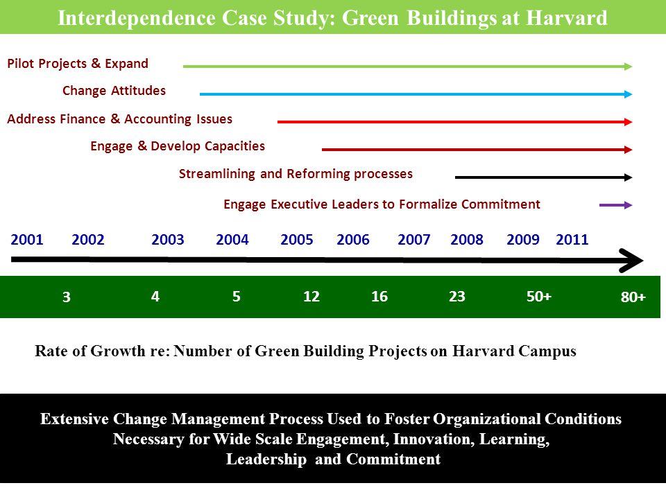 Rate of Growth re: Number of Green Building Projects on Harvard Campus Extensive Change Management Process Used to Foster Organizational Conditions Necessary for Wide Scale Engagement, Innovation, Learning, Leadership and Commitment Interdependence Case Study: Green Buildings at Harvard Engage Executive Leaders to Formalize Commitment Streamlining and Reforming processes Engage & Develop Capacities Address Finance & Accounting Issues Change Attitudes Pilot Projects & Expand 2001 2002 2003 2004 2005 2006 2007 2008 2009 2011 5 12 1634 50+ 23 5 12 16 3 4 50+ 23 80+