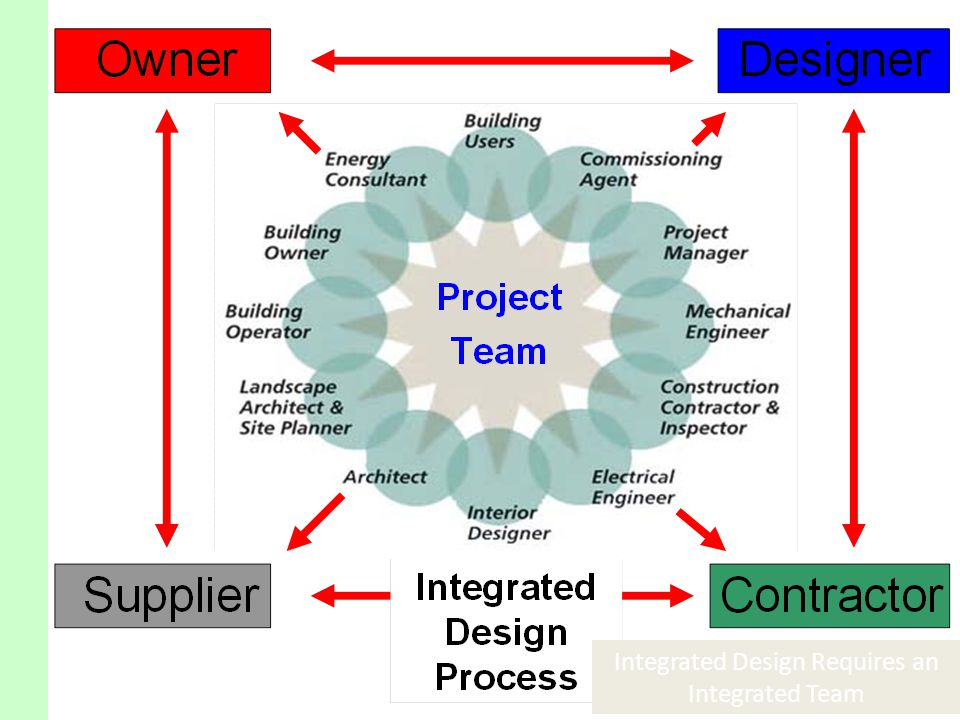 Integrated Design Requires an Integrated Team
