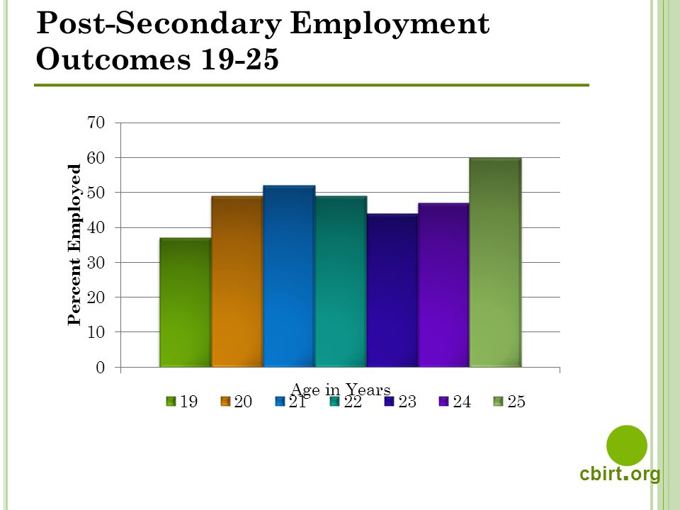 cbirt. org Post-Secondary Employment Outcomes 19-25