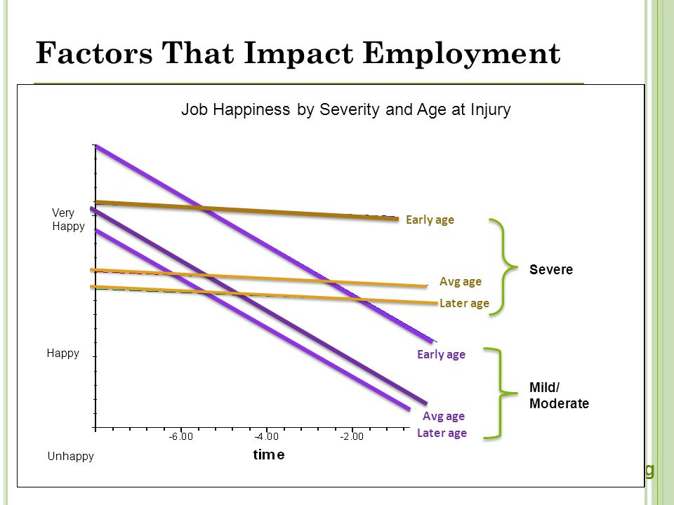 cbirt. org Factors That Impact Employment Later age Later age Early age Avg age Early age Severe Mild/ Moderate Job Happiness by Severity and Age at I