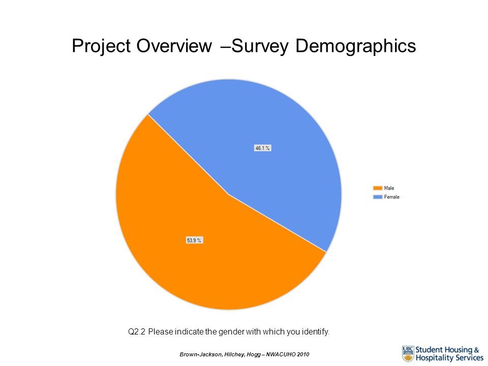 Project Overview –Survey Demographics Brown-Jackson, Hilchey, Hogg – NWACUHO 2010 Q2.2 Please indicate the gender with which you identify.
