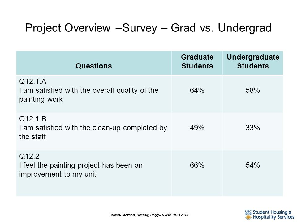Project Overview –Survey – Grad vs. Undergrad Brown-Jackson, Hilchey, Hogg – NWACUHO 2010 Questions Graduate Students Undergraduate Students Q12.1.A I