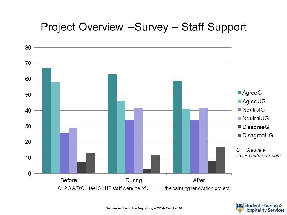 Project Overview –Survey – Staff Support G = Graduate UG = Undergraduate Q12.3.A/B/C I feel SHHS staff were helpful _____ the painting renovation proj
