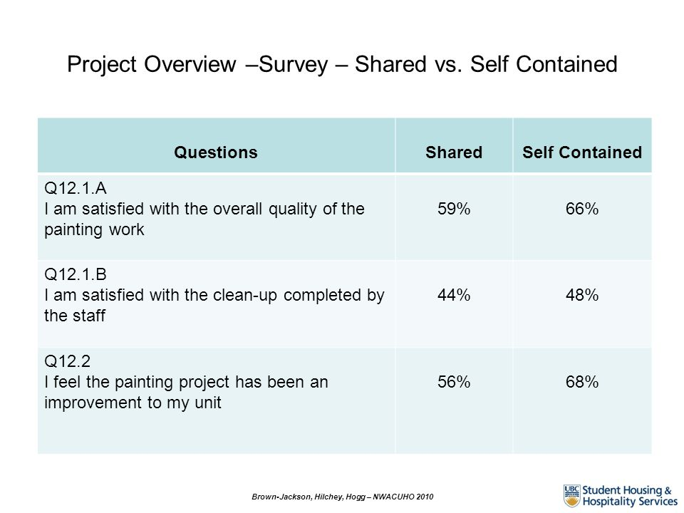 Project Overview –Survey – Shared vs.