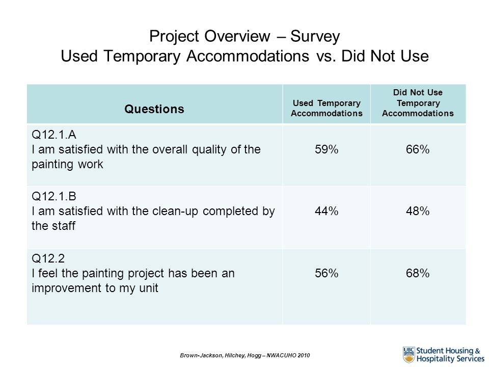 Project Overview – Survey Used Temporary Accommodations vs. Did Not Use Brown-Jackson, Hilchey, Hogg – NWACUHO 2010 Questions Used Temporary Accommoda