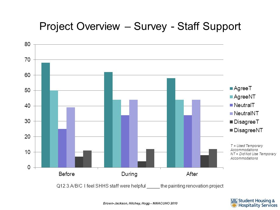 Project Overview – Survey - Staff Support Q12.3.A/B/C I feel SHHS staff were helpful _____ the painting renovation project Brown-Jackson, Hilchey, Hog
