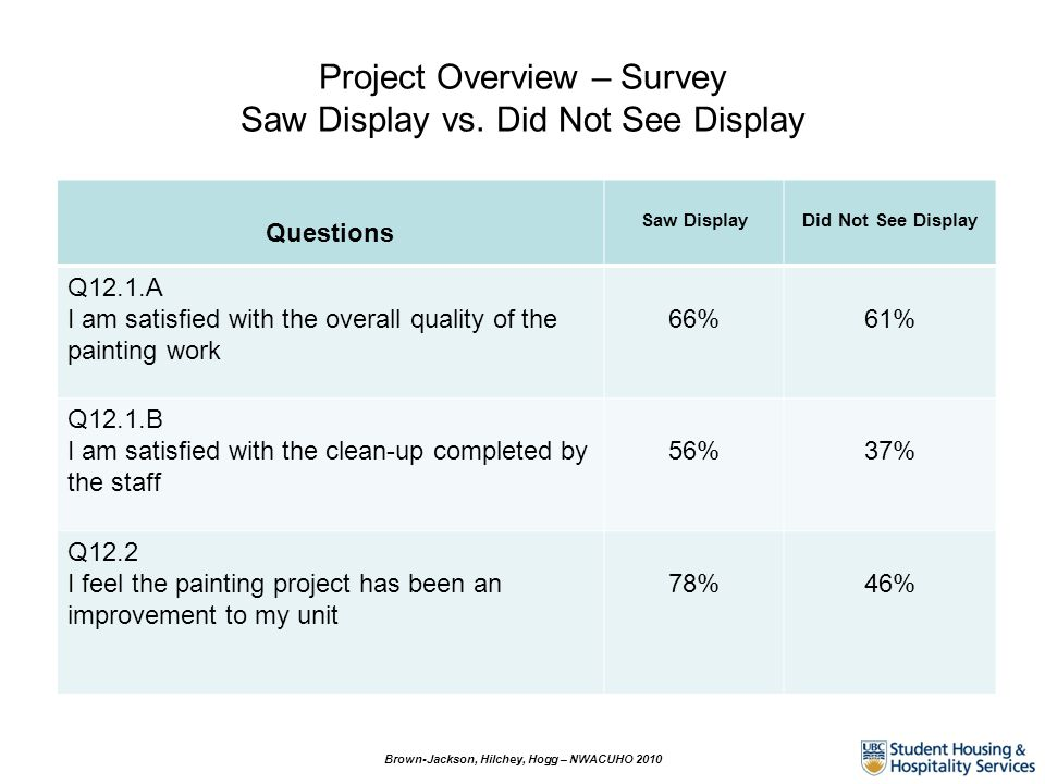 Project Overview – Survey Saw Display vs. Did Not See Display Questions Saw DisplayDid Not See Display Q12.1.A I am satisfied with the overall quality