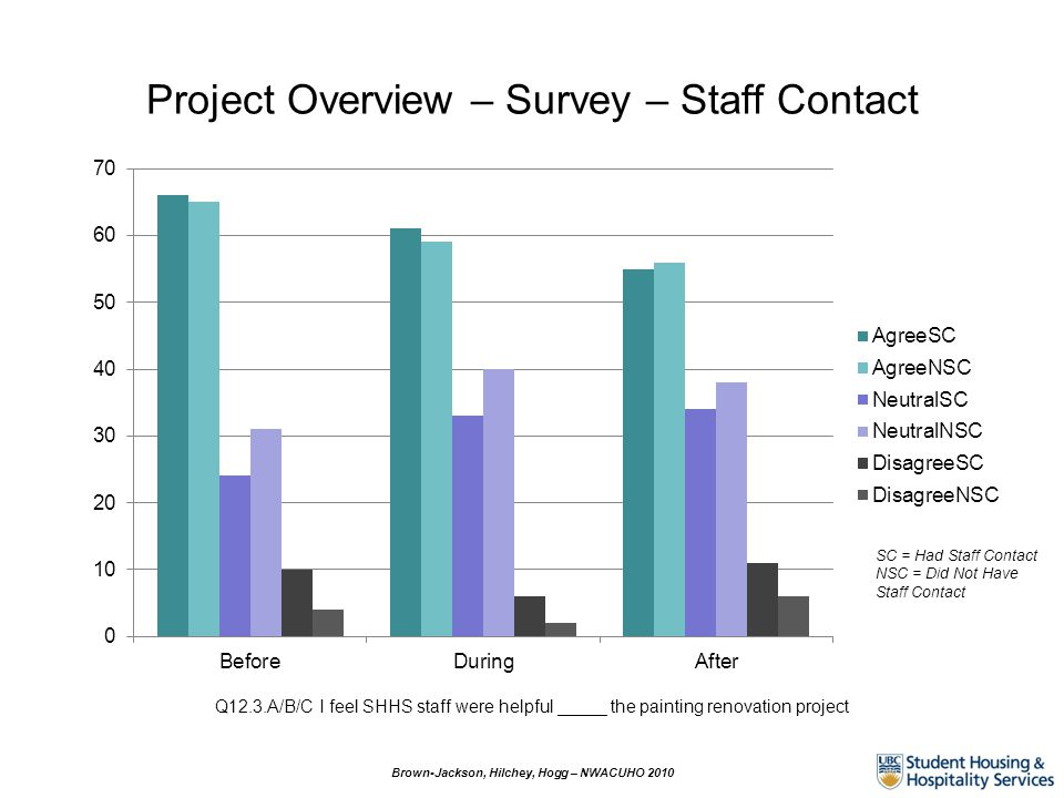 Project Overview – Survey – Staff Contact SC = Had Staff Contact NSC = Did Not Have Staff Contact Q12.3.A/B/C I feel SHHS staff were helpful _____ the painting renovation project Brown-Jackson, Hilchey, Hogg – NWACUHO 2010