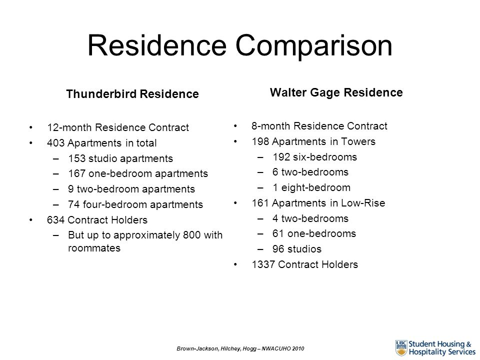 Residence Comparison Thunderbird Residence 12-month Residence Contract 403 Apartments in total –153 studio apartments –167 one-bedroom apartments –9 t