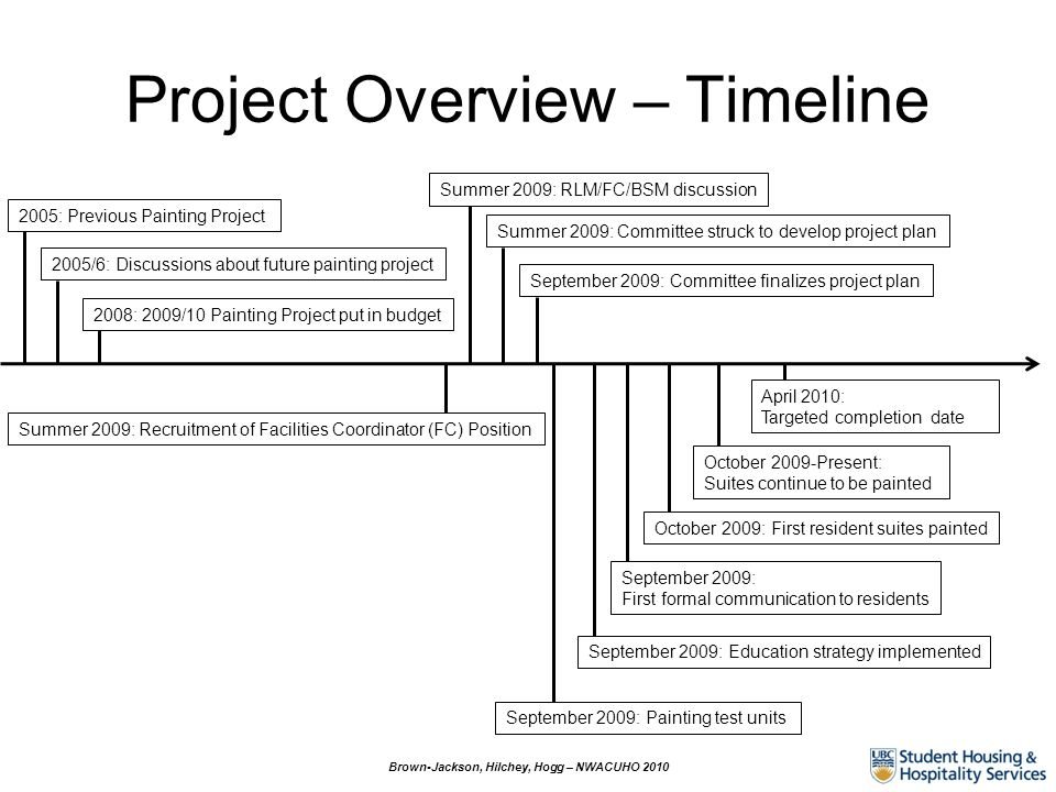 Project Overview – Timeline Brown-Jackson, Hilchey, Hogg – NWACUHO 2010 2005: Previous Painting Project 2005/6: Discussions about future painting proj