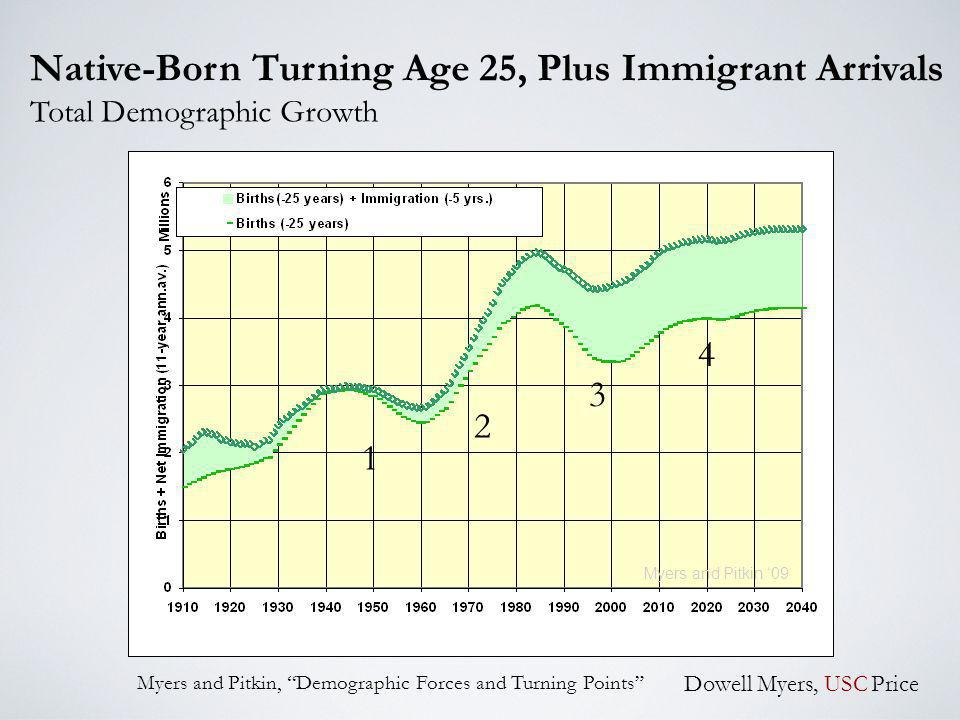 Native-Born Turning Age 25, Plus Immigrant Arrivals Total Demographic Growth Dowell Myers, USC Price Myers and Pitkin 09 1 2 3 4 Myers and Pitkin, Demographic Forces and Turning Points