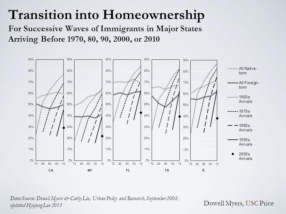 Transition into Homeownership For Successive Waves of Immigrants in Major States Arriving Before 1970, 80, 90, 2000, or 2010 Data Source: Dowell Myers & Cathy Liu, Urban Policy and Research, September 2005; updated Hyojung Lee 2013 Dowell Myers, USC Price