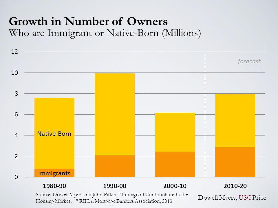 Growth in Number of Owners Who are Immigrant or Native-Born (Millions ) Dowell Myers, USC Price Source: Dowell Myers and John Pitkin, Immigrant Contributions to the Housing Market… RIHA, Mortgage Bankers Association, 2013