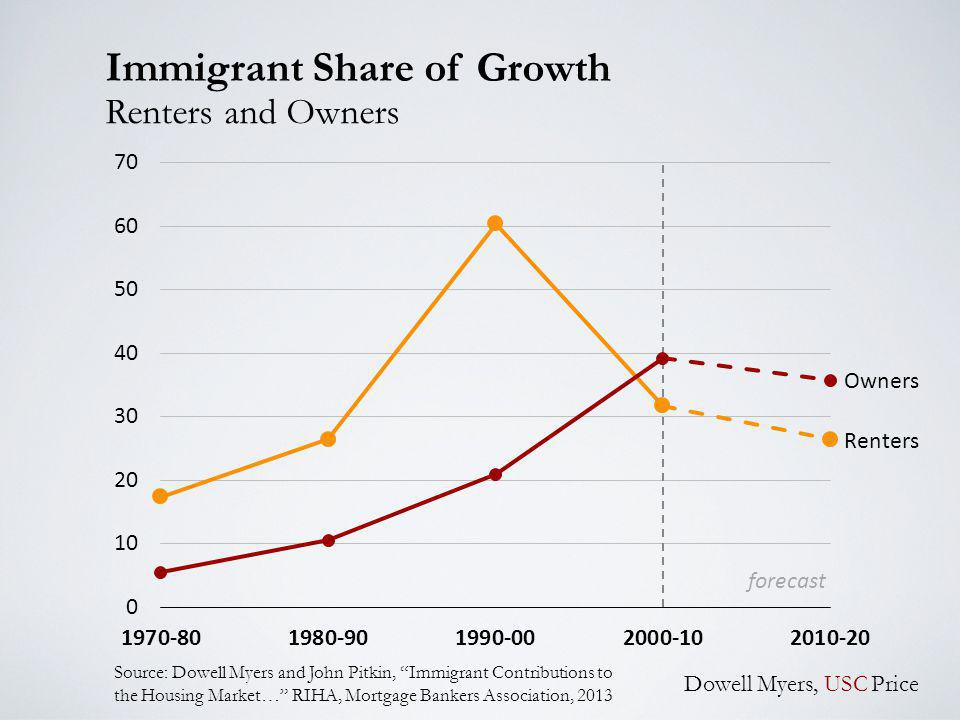 Immigrant Share of Growth Dowell Myers, USC Price Renters and Owners Source: Dowell Myers and John Pitkin, Immigrant Contributions to the Housing Market… RIHA, Mortgage Bankers Association, 2013