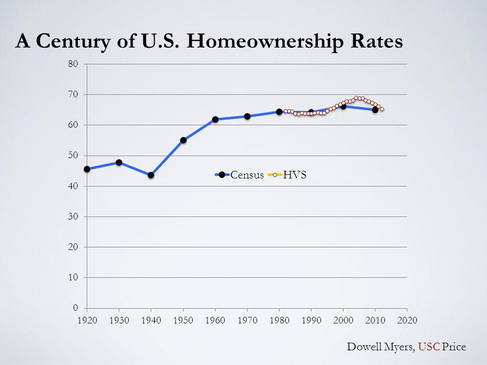 A Century of U.S. Homeownership Rates Dowell Myers, USC Price
