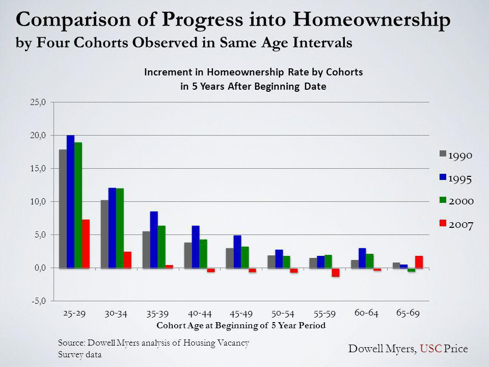 Comparison of Progress into Homeownership by Four Cohorts Observed in Same Age Intervals Dowell Myers, USC Price Source: Dowell Myers analysis of Housing Vacancy Survey data