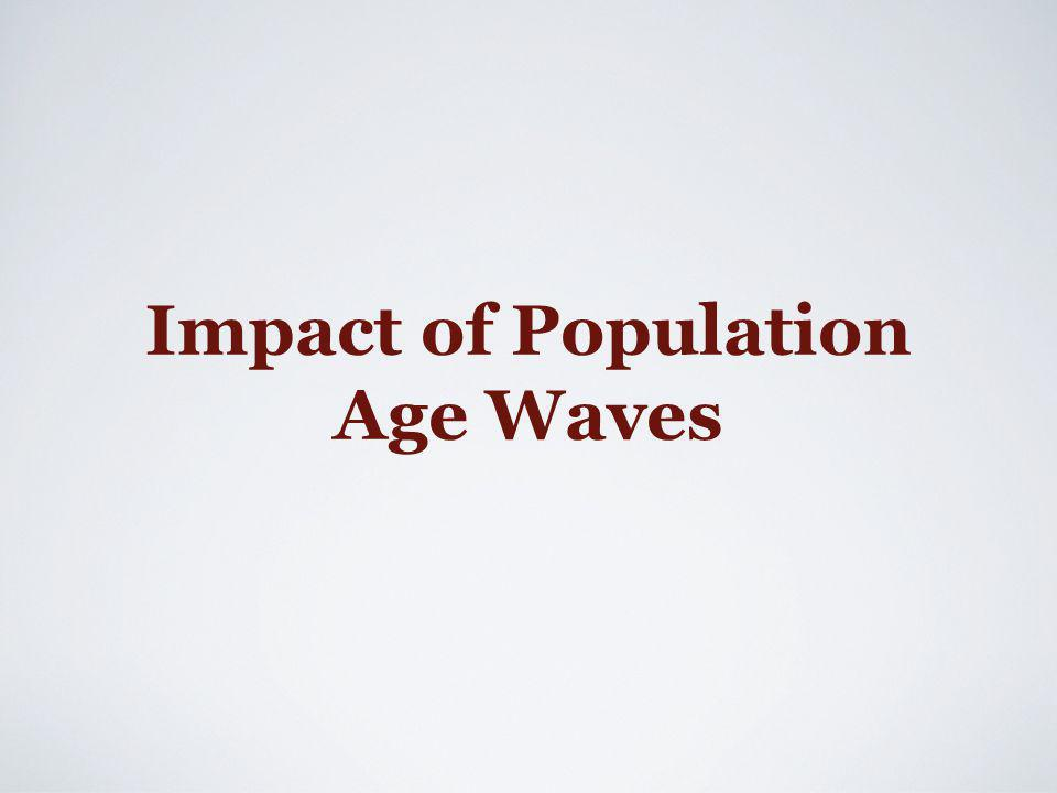 Impact of Population Age Waves