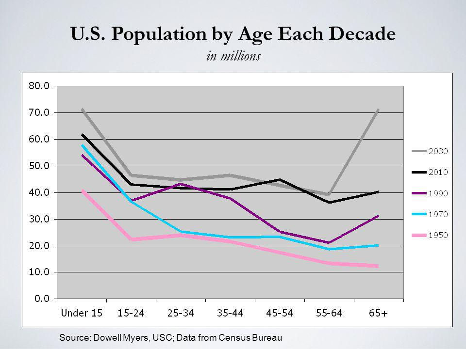 U.S. Population by Age Each Decade in millions Source: Dowell Myers, USC; Data from Census Bureau