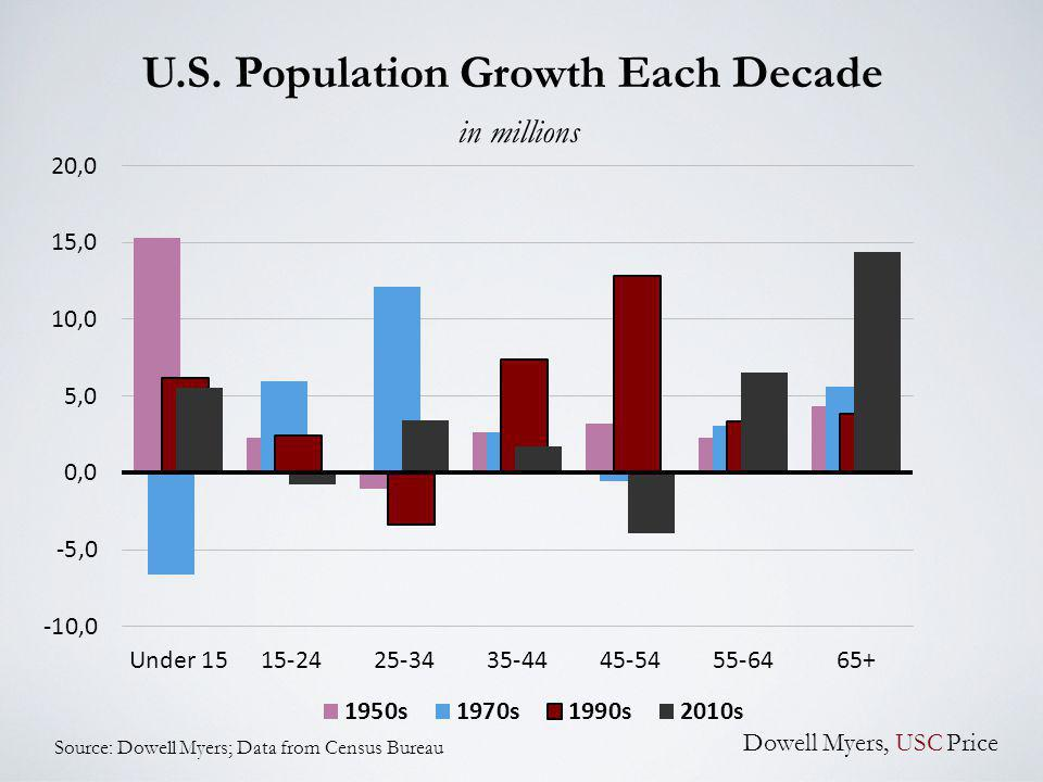 U.S. Population Growth Each Decade in millions Source: Dowell Myers; Data from Census Bureau Dowell Myers, USC Price