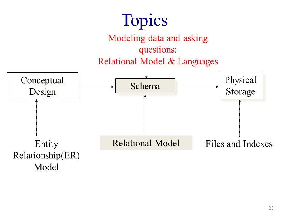 Topics 23 Conceptual Design Physical Storage Schema Entity Relationship(ER) Model Relational Model Files and Indexes Modeling data and asking questions: Relational Model & Languages