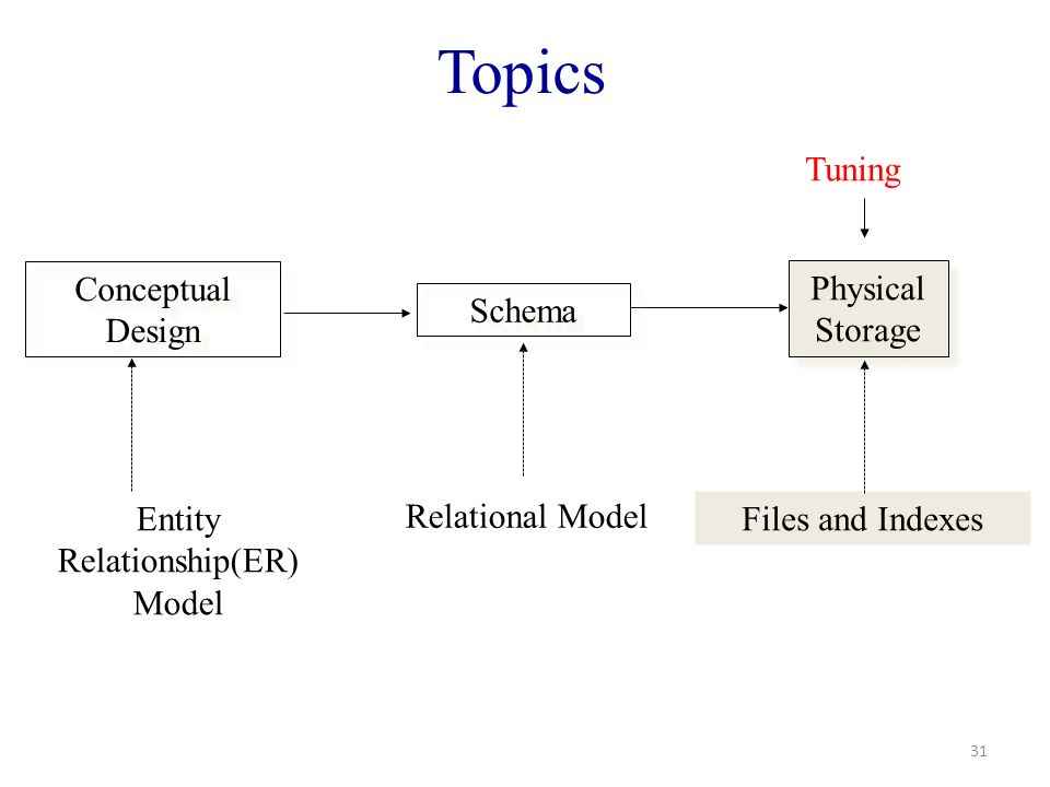 Topics 31 Conceptual Design Physical Storage Schema Entity Relationship(ER) Model Relational Model Files and Indexes Tuning