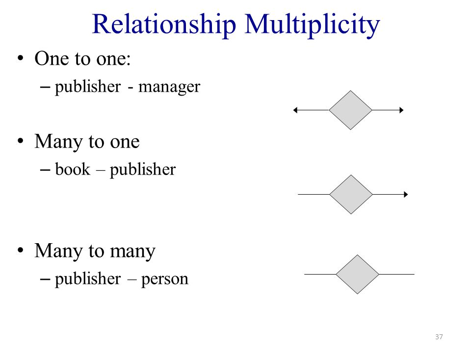 Relationship Multiplicity One to one: – publisher - manager Many to one – book – publisher Many to many – publisher – person 37