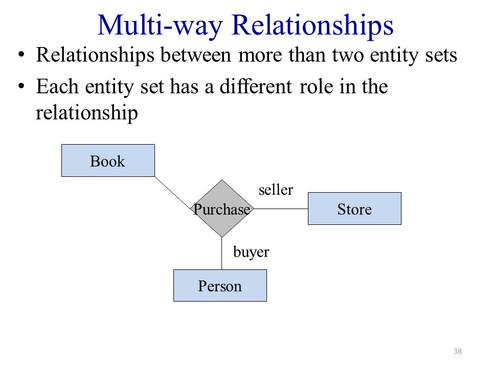 Multi-way Relationships Relationships between more than two entity sets Each entity set has a different role in the relationship 38 Purchase Book Person Store buyer seller
