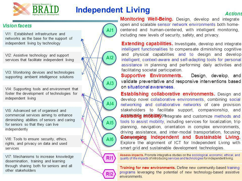 VI1: Established infrastructure and networks as the base for the support of independent living by technology Independent Living VI7: Mechanisms to inc