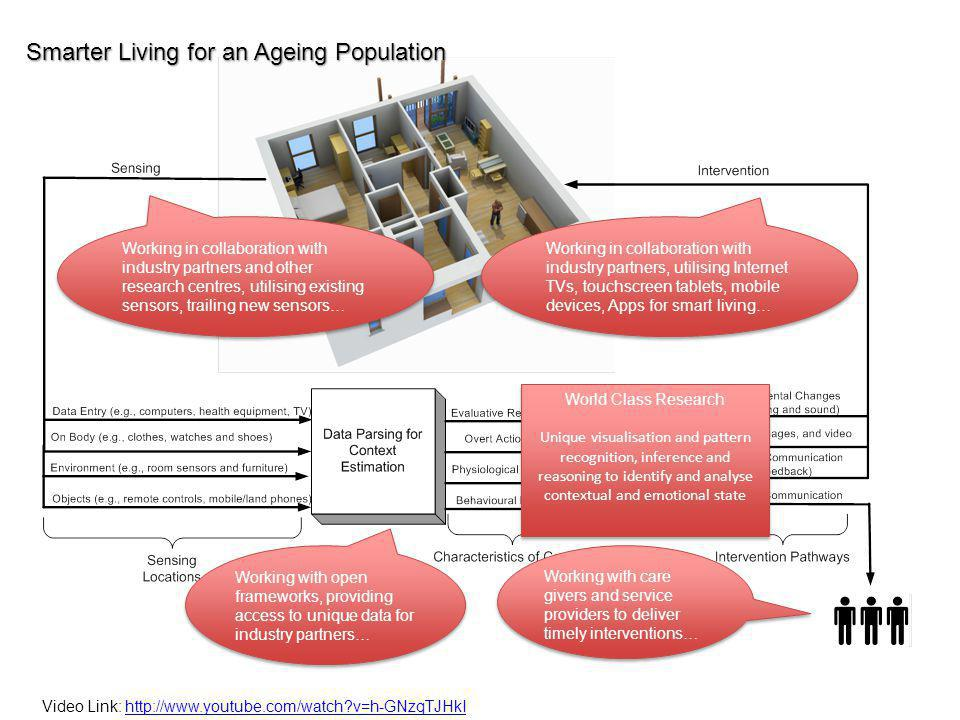 Smarter Living for an Ageing Population Working in collaboration with industry partners and other research centres, utilising existing sensors, trailing new sensors… Working with open frameworks, providing access to unique data for industry partners… World Class Research Unique visualisation and pattern recognition, inference and reasoning to identify and analyse contextual and emotional state World Class Research Unique visualisation and pattern recognition, inference and reasoning to identify and analyse contextual and emotional state Working in collaboration with industry partners, utilising Internet TVs, touchscreen tablets, mobile devices, Apps for smart living… Working with care givers and service providers to deliver timely interventions… Video Link: http://www.youtube.com/watch v=h-GNzqTJHkIhttp://www.youtube.com/watch v=h-GNzqTJHkI