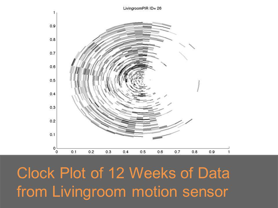 Clock Plot of 12 Weeks of Data from Livingroom motion sensor